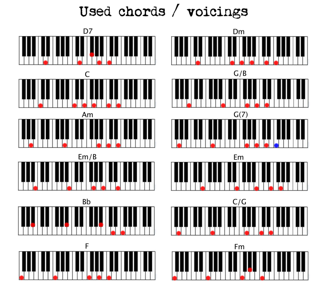 Learn All 12 Major Piano Chords Fast! - YouTube
