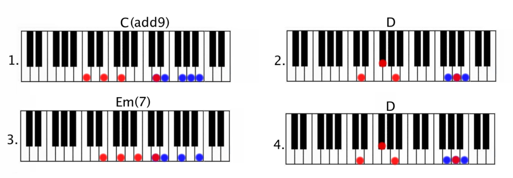 Piano piano tabs let her go : Passenger - Let her go (part 1) - Piano Couture -